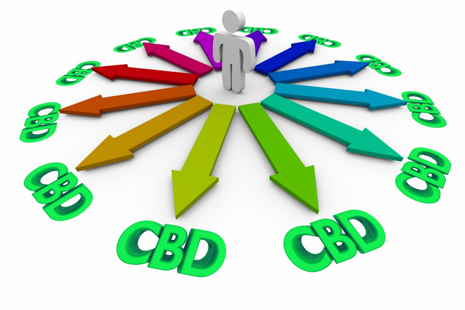Confused About CBD - Many Choices and Directions
